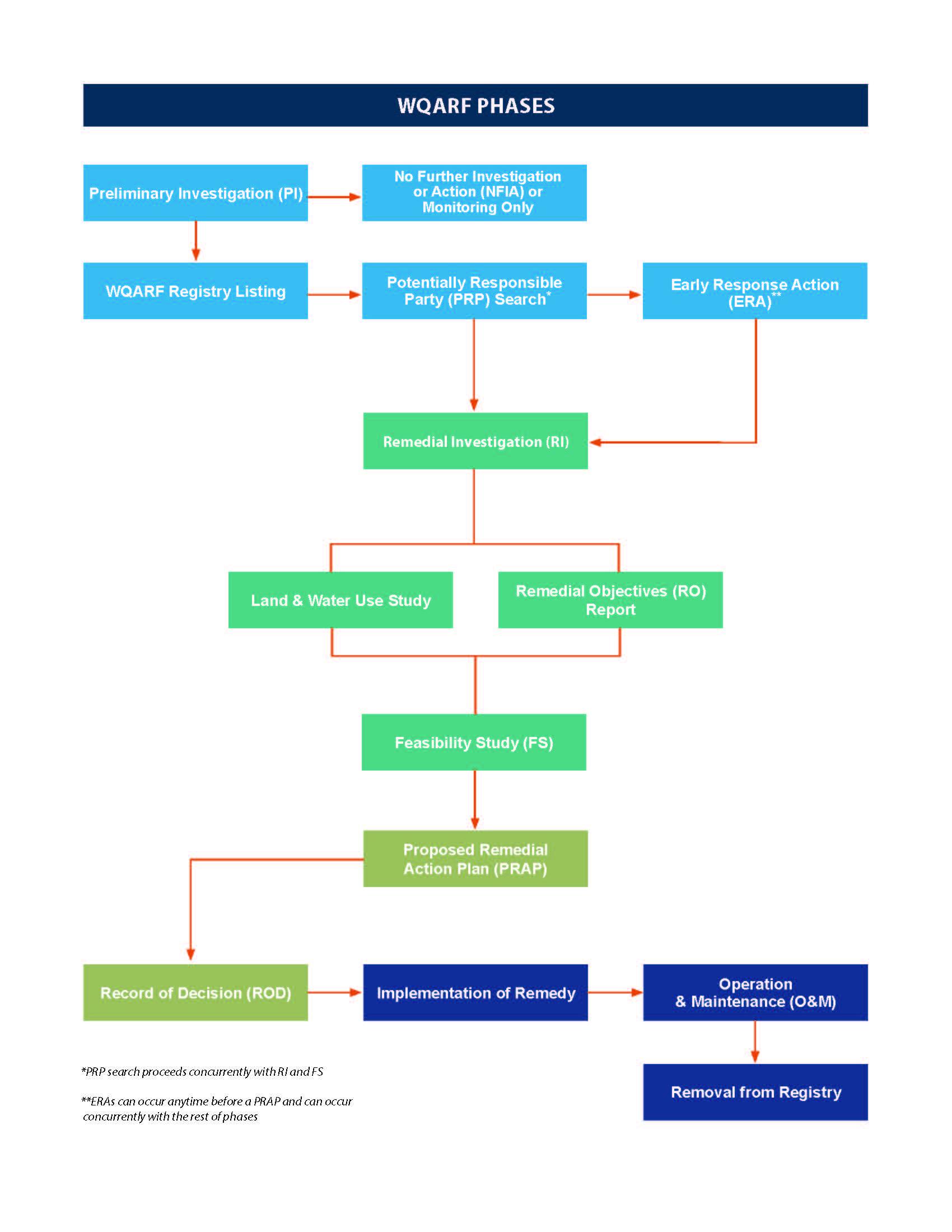 What is the water quality assurance revolving fund wqarf program wqarf flow chart nvjuhfo Gallery